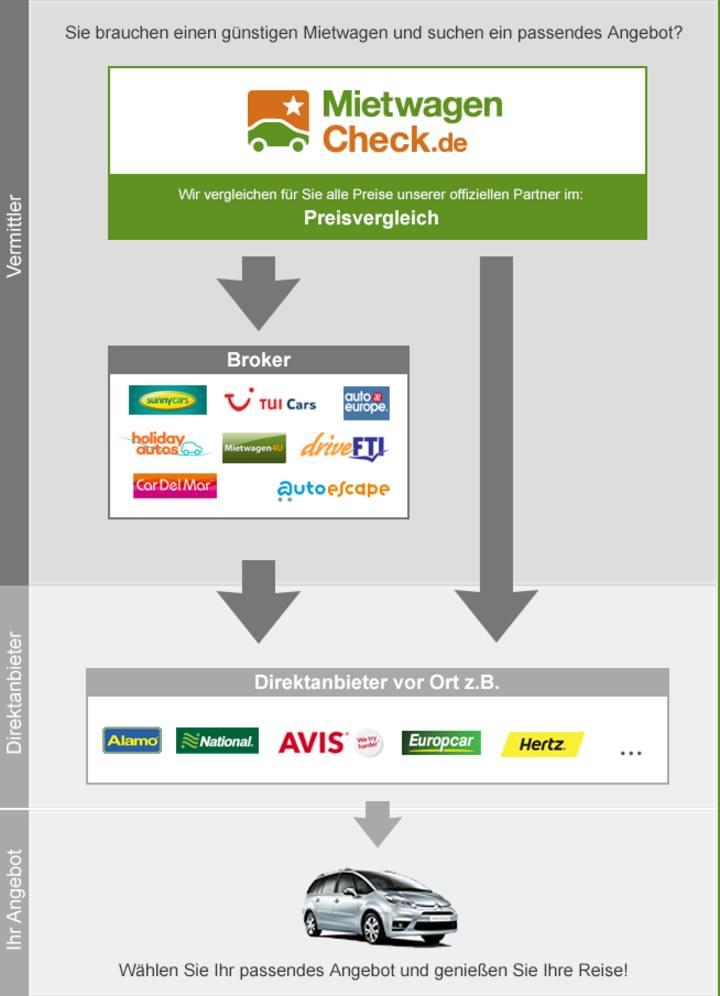 Überblick Broker, Direktanbieter, Preisvergleich