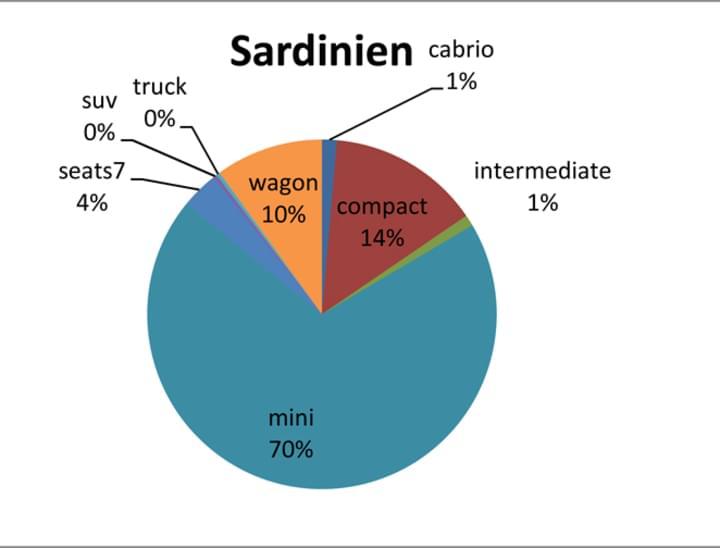 Buchungen im Juli auf Sardinien