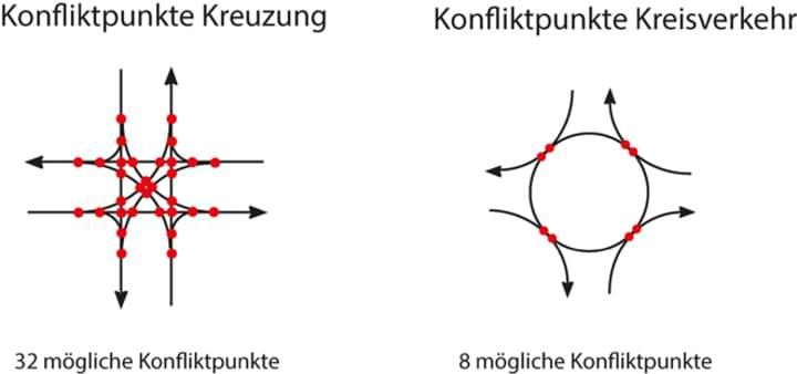 Konfliktpunkte Kreisverkehr