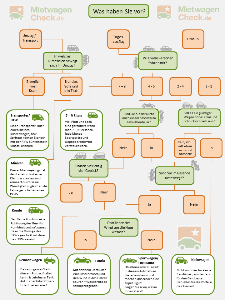 Fahrzeug-Quiz